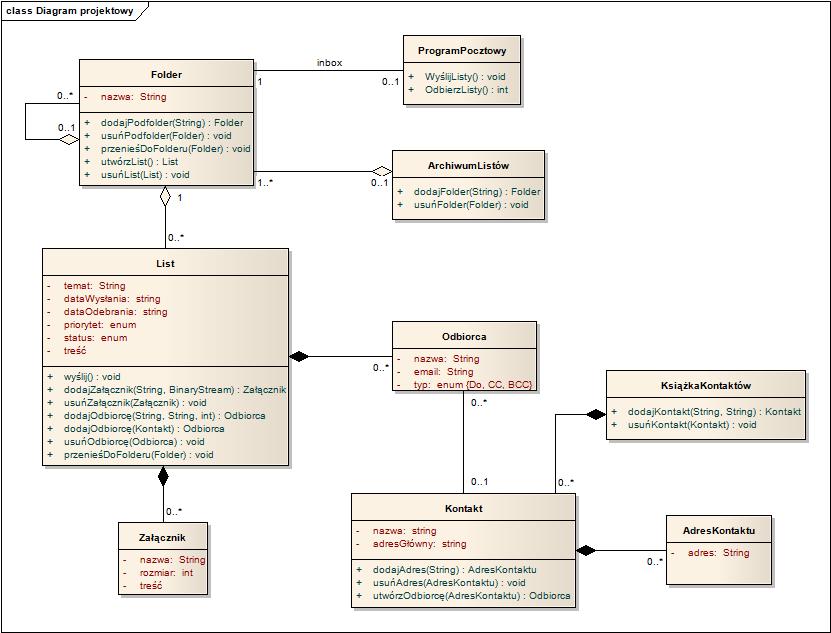 Diagramy klas model dziedziny i projekt aplikacji dla uproszczenia na diagramie nie pokazujemy metod sucych do operowania na atrybutach zwanych argonowo setterami i getterami oraz klas ccuart Images