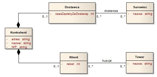 Modelowanie rl na diagramach klas w jzyku uml cz 2 ccuart Gallery