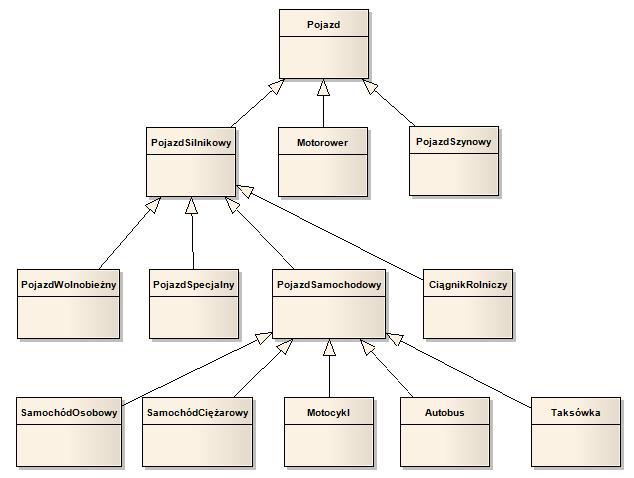 Dziedziczenie tworzenie hierarchii klas model ten jest najzupeniej poprawny i nie mona mu niczego zarzuci jest to jednak znakomity przykad puapki w jak mona wpa modelujc rzeczywisto ccuart Choice Image