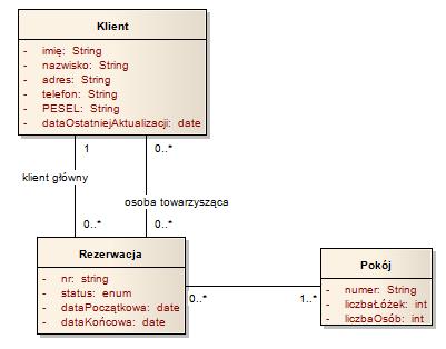 Powizania na diagramach klas w jzyku uml modelowania rl penionych przez obiekt w tym wypadku przez klienta o ktrych pisalimy w artykule modelowanie rl na diagramach klas w jzyku uml ccuart Images