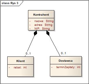 Praktyczne korzystanie z jzyka uml model zastpujcy dziedziczenie z czci wspln ccuart Choice Image
