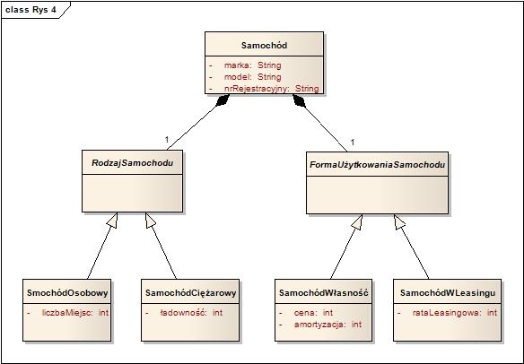Praktyczne korzystanie z jzyka uml model zastpujcy dziedziczenie wieloaspektowe ccuart Choice Image